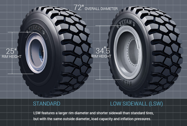LSW Conventional wheel comparison